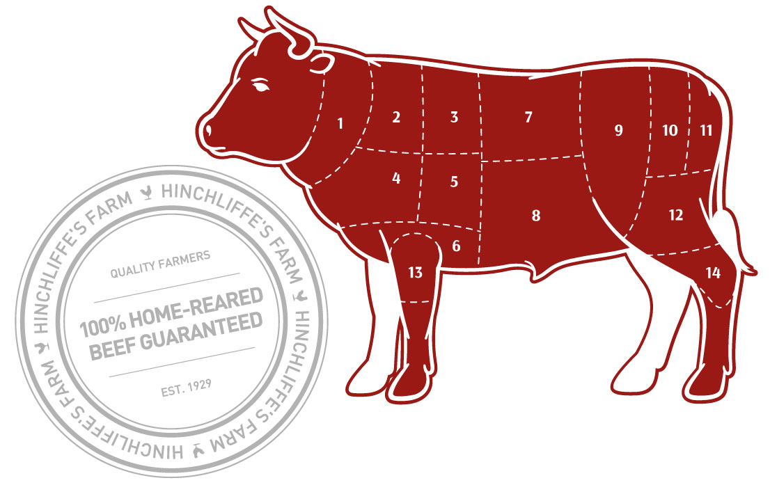 Our different cuts of beef