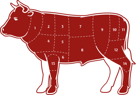 Know Your Beef?
